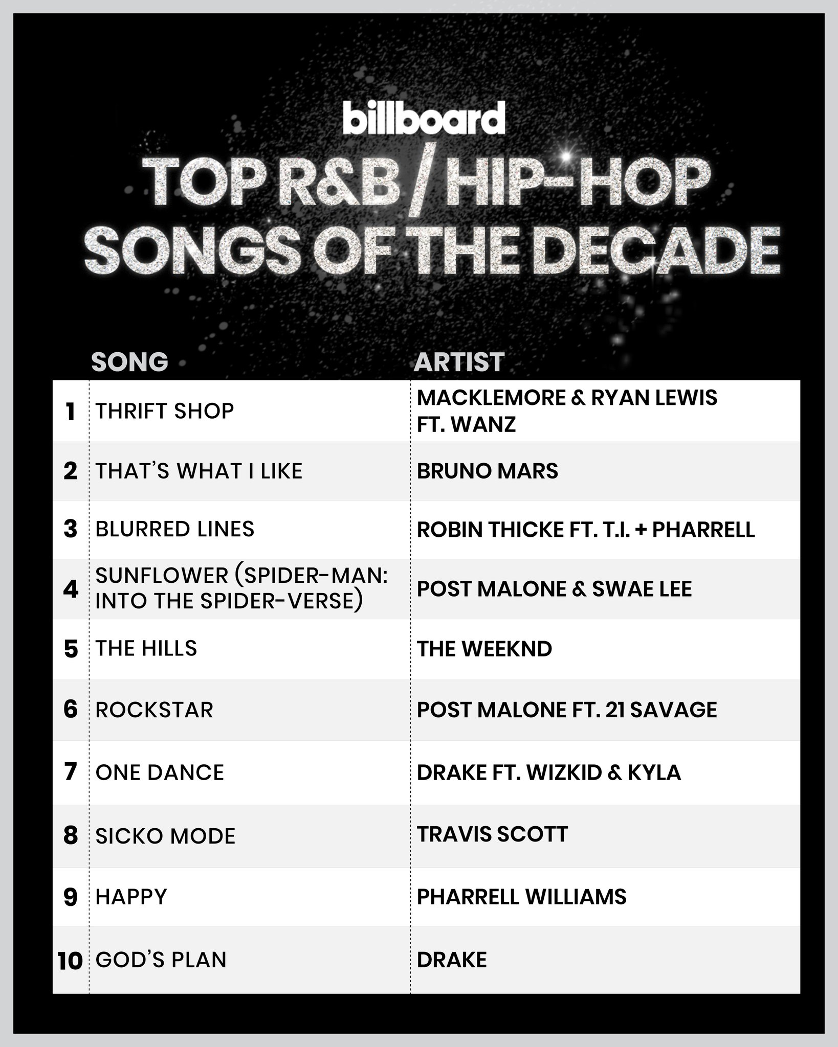 Most popular rap songs of 2000s